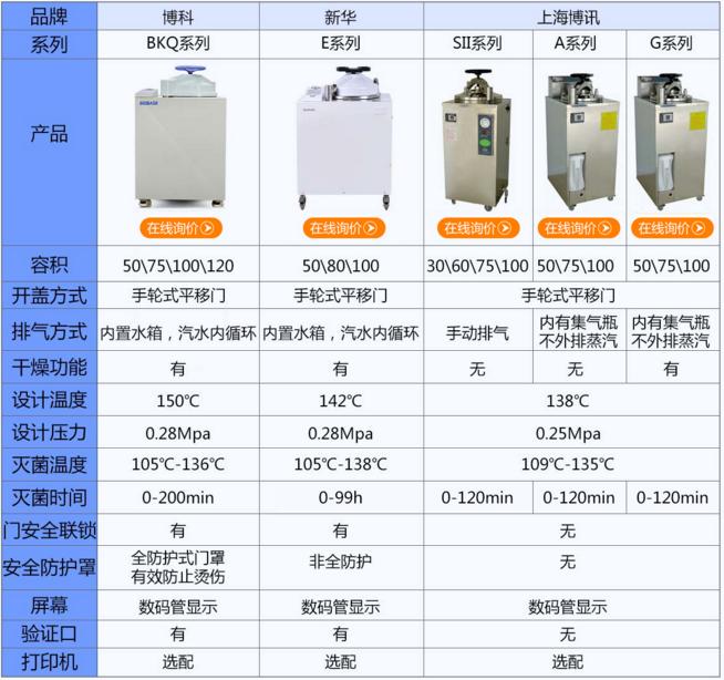 博科信息高压视频灭菌器报价单_v信息手机_商如何用立式合并蒸汽图片